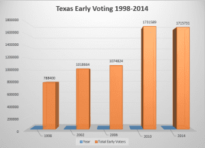 Texas Early Voting 1998-2014