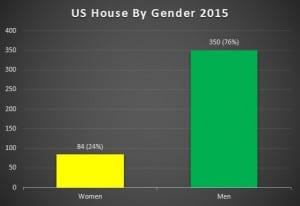 House Gender 15
