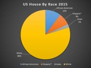 House Race 15