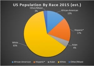 US By Race